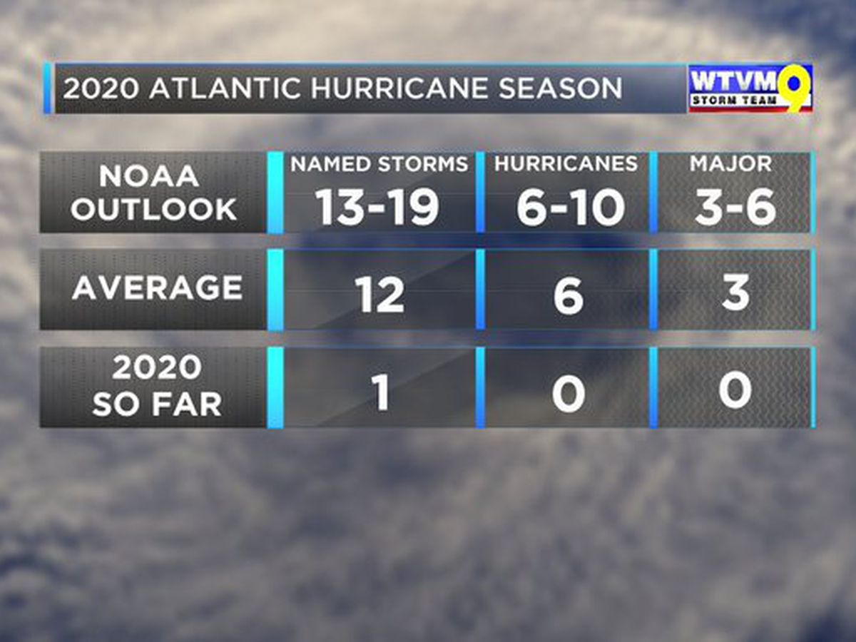 NOAA: Busy Atlantic hurricane season predicted for 2020