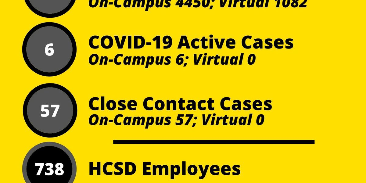 Harris County School District's weekly COVID-19 report shows 6 student, 5 employee cases