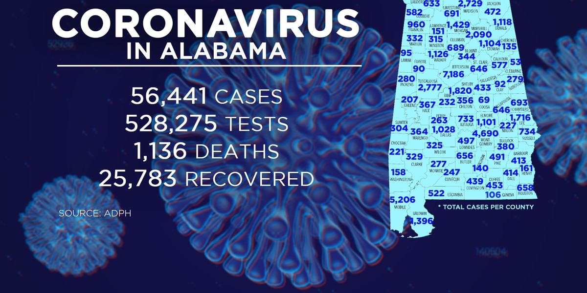 Alabama sees record 40 deaths, another 1,673 COVID-19 cases Tuesday