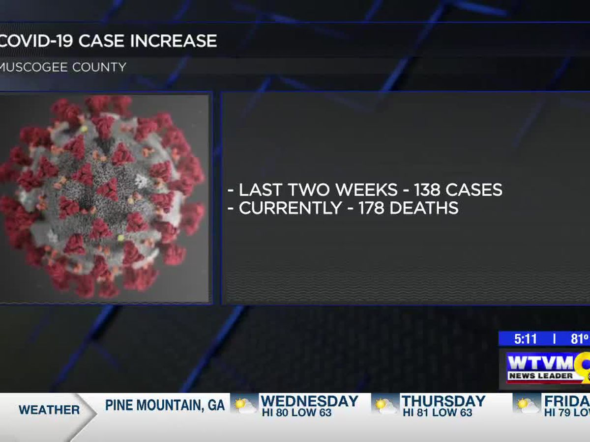 Number of new COVID-19 cases reported in Muscogee Co. trending downward in past two weeks