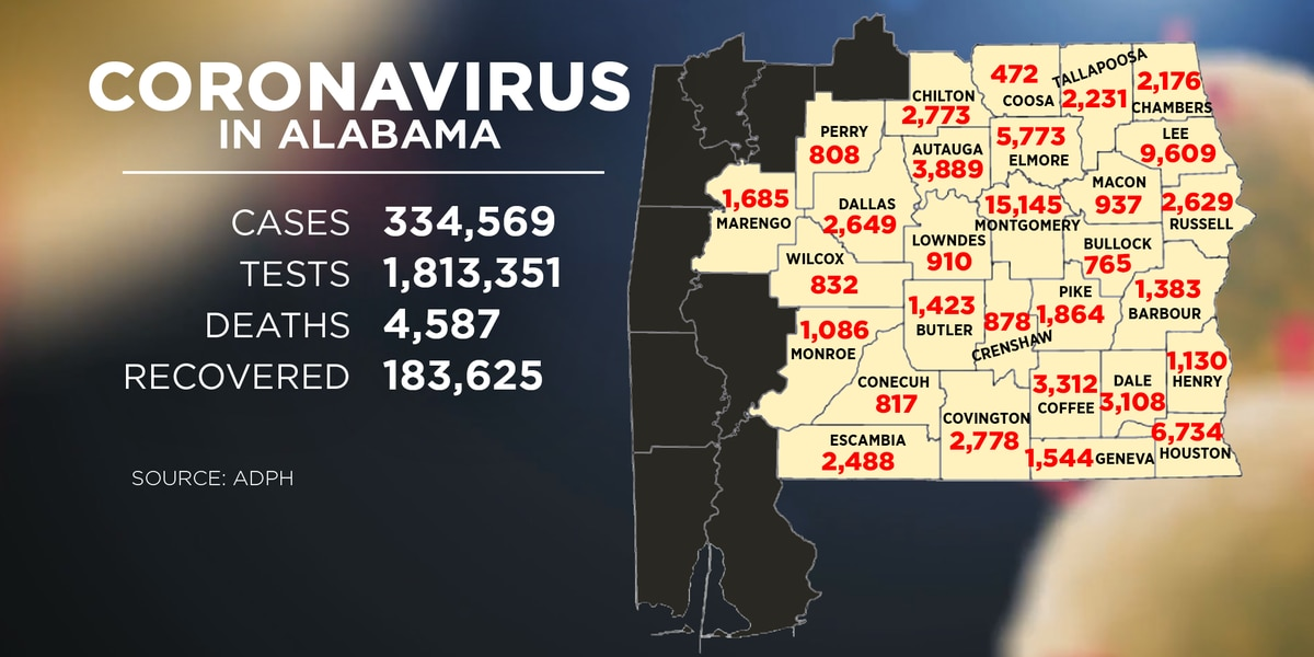 Alabama sees 4,758 new COVID-19 cases Wednesday