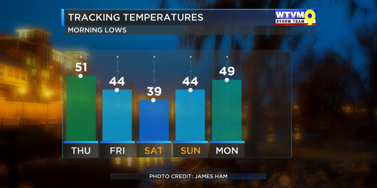 Storm Team 9 Alert Center: Looking ahead to Friday and the weekend