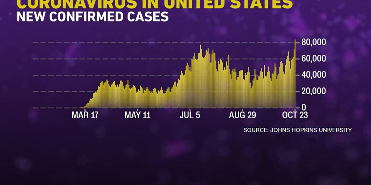 US reports record number of cases