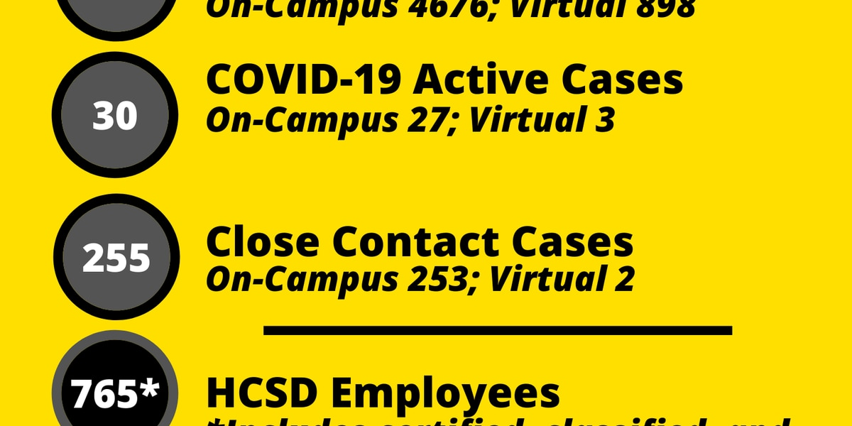 Harris County School District weekly COVID-19 report shows 30 active student cases