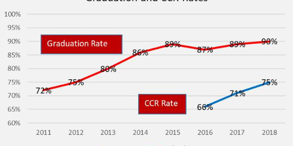 2018 Ala. graduation and career readiness preliminary numbers released